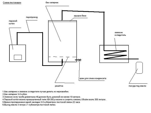 Как построить пихтоварку